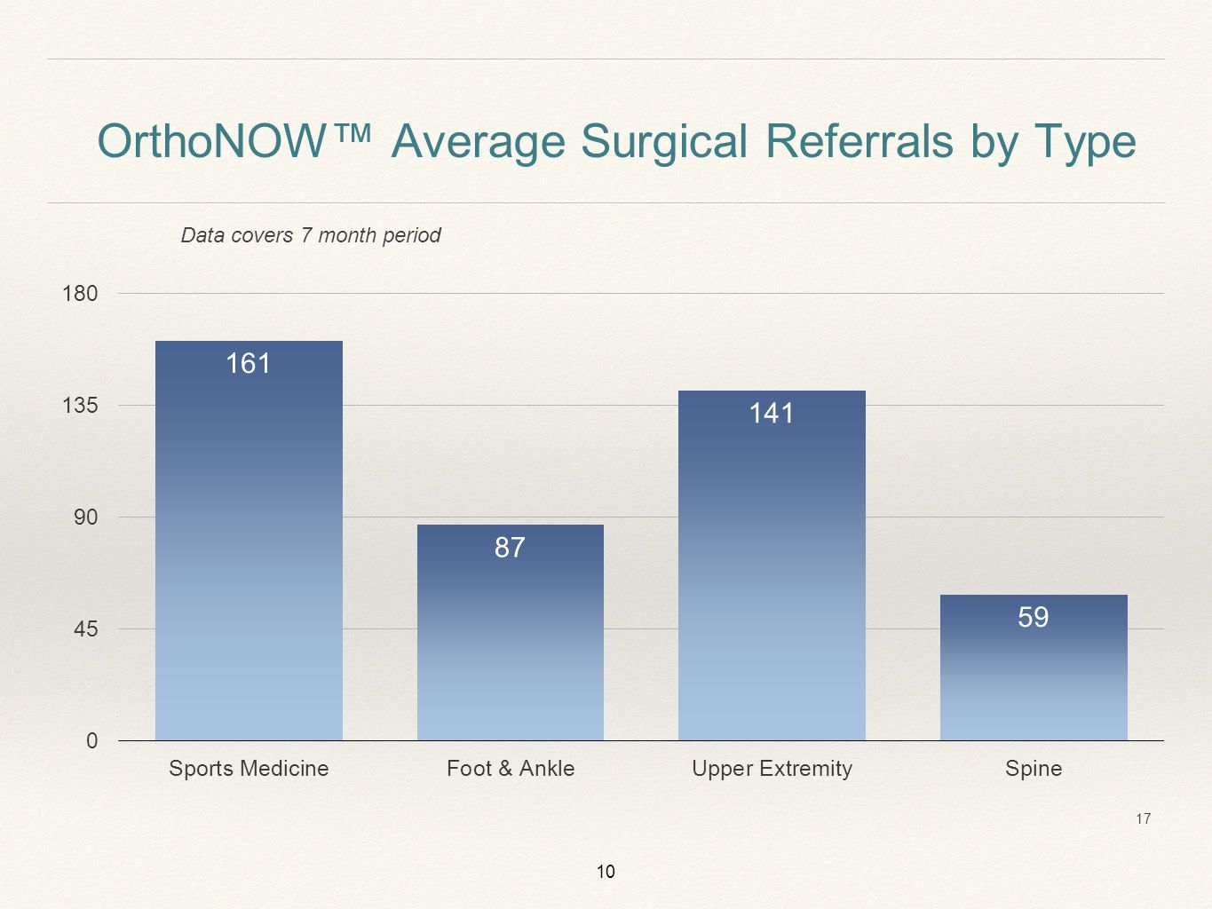 10 Data covers 7 month period OrthoNOW™ Average Surgical Referrals by Type 17