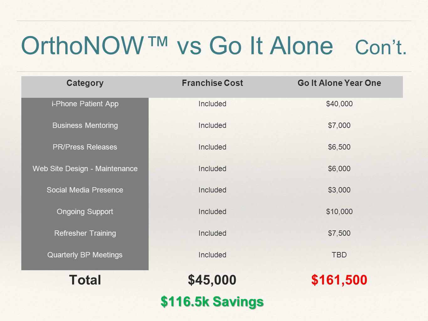 OrthoNOW™ vs Go It Alone Con't.
