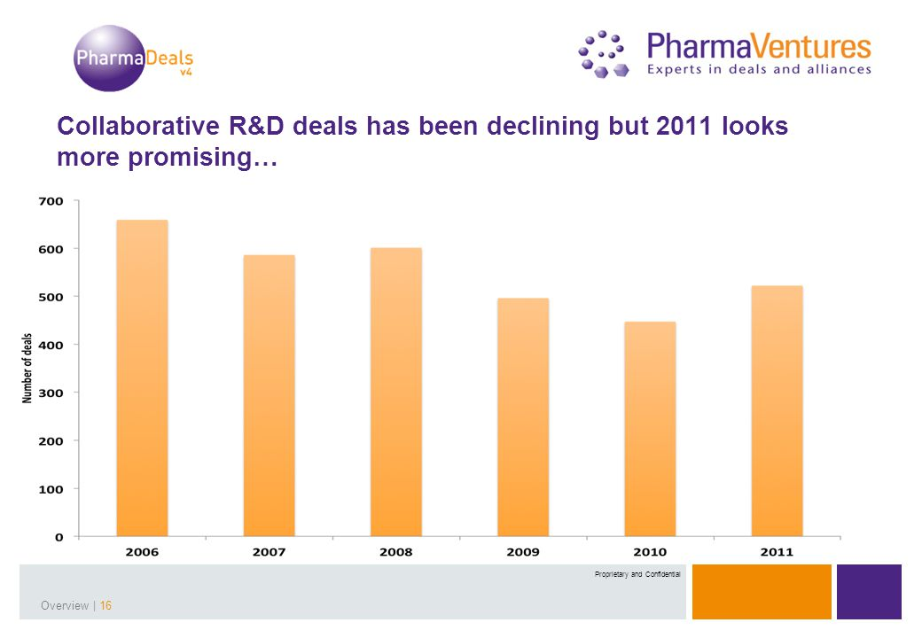 Presentation Title | 16Overview | 16 Proprietary and Confidential Collaborative R&D deals has been declining but 2011 looks more promising…