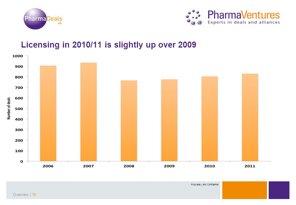 Presentation Title | 19Overview | 19 Proprietary and Confidential Licensing in 2010/11 is slightly up over 2009