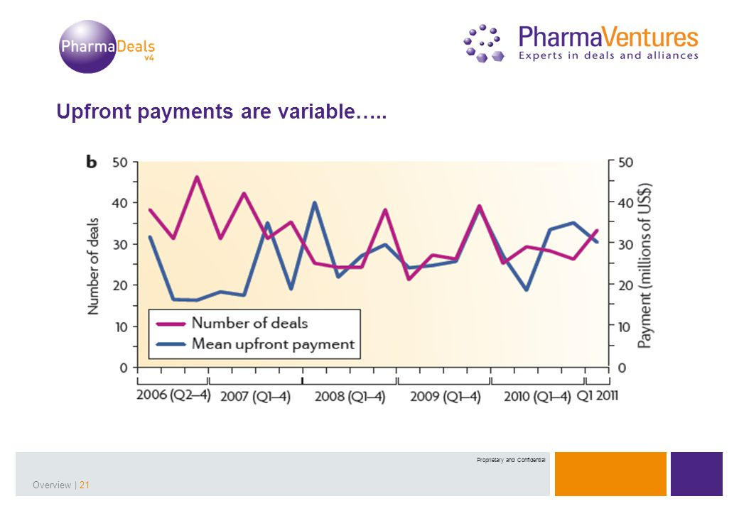 Presentation Title | 21Overview | 21 Proprietary and Confidential Upfront payments are variable…..