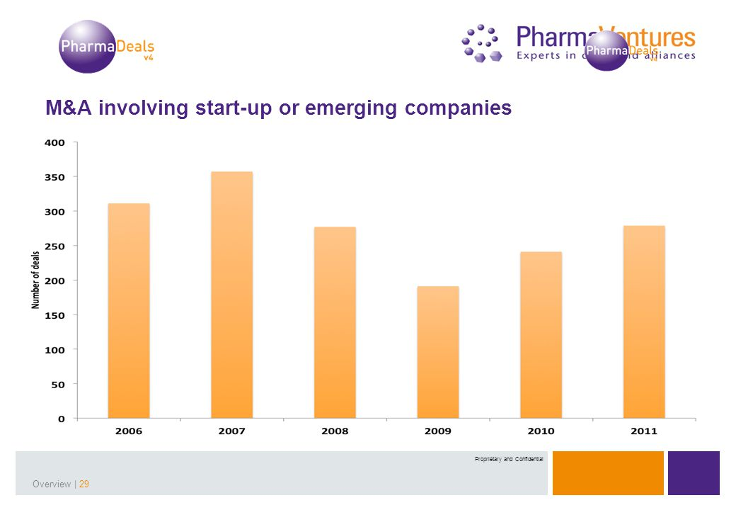 Presentation Title | 29Overview | 29 Proprietary and Confidential M&A involving start-up or emerging companies