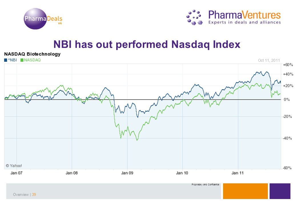 Presentation Title | 39Overview | 39 Proprietary and Confidential NBI has out performed Nasdaq Index