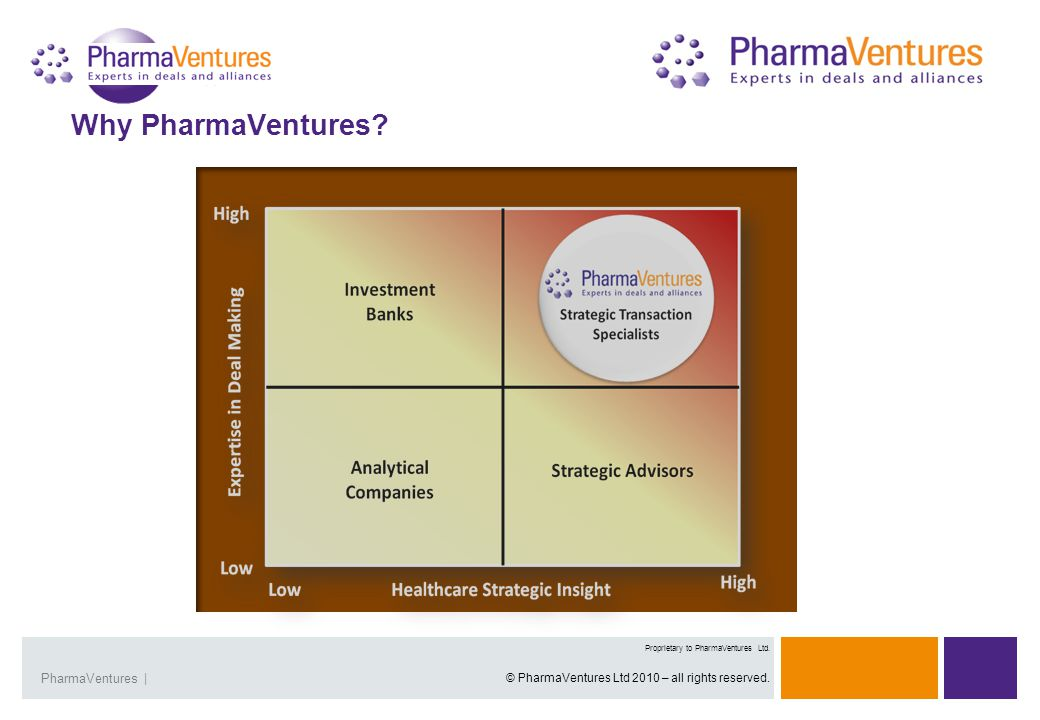 Presentation Title | 4Overview | 4 Proprietary and Confidential Presentation Title |PharmaVentures | Proprietary to PharmaVentures Ltd. © PharmaVentur