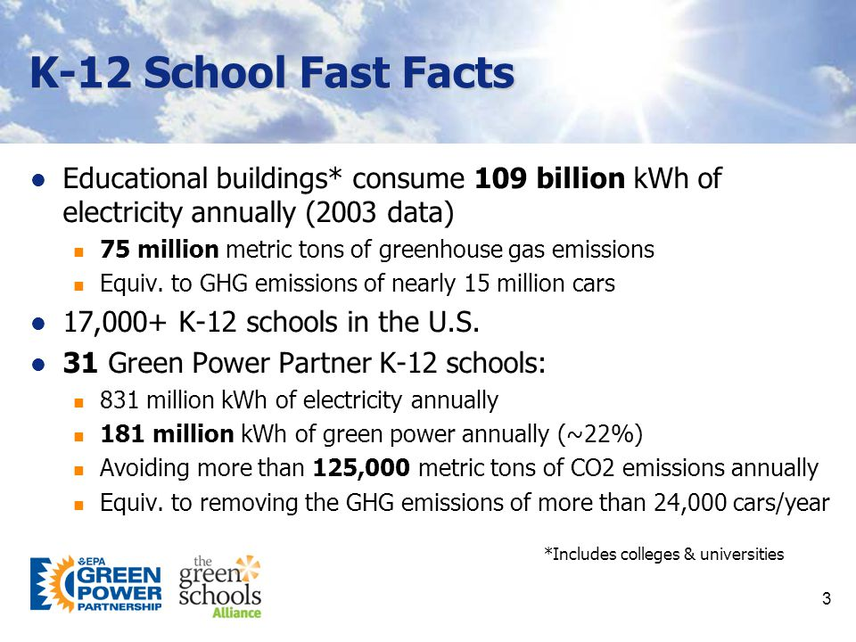 K-12 School Fast Facts Educational buildings* consume 109 billion kWh of electricity annually (2003 data) 75 million metric tons of greenhouse gas emissions Equiv.
