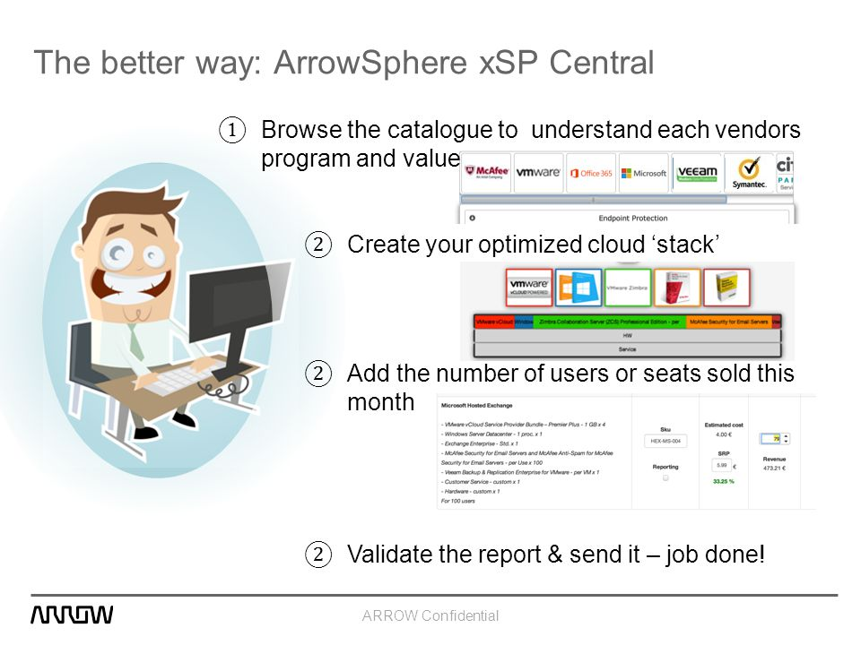 ARROW Confidential The better way: ArrowSphere xSP Central ① Browse the catalogue to understand each vendors program and value ② Create your optimized