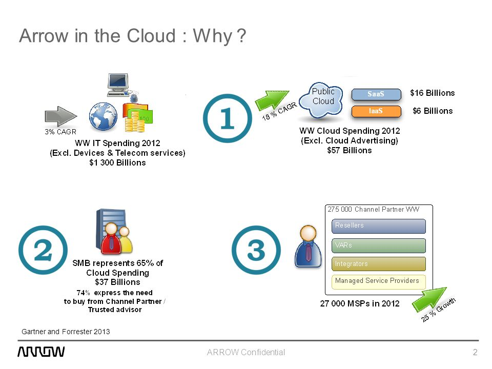 ARROW Confidential Arrow in the Cloud : Why ? 2 Gartner and Forrester 2013
