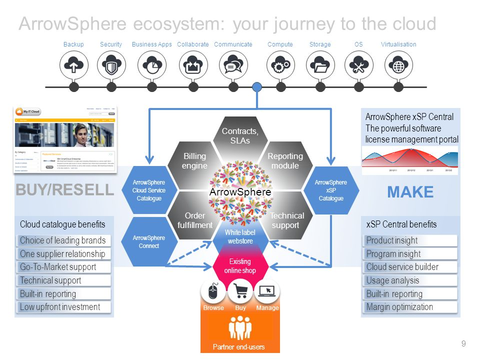 ARROW Confidential White label webstore ArrowSphere ecosystem: your journey to the cloud 9 BackupSecurityBusiness AppsCollaborateCommunicateComputeSto