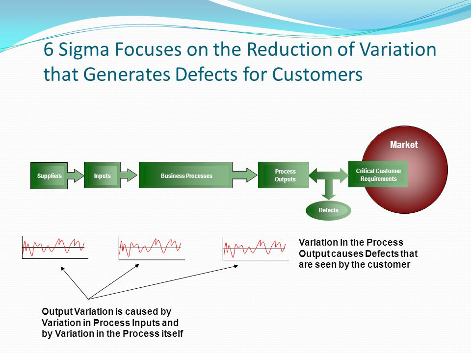Market Inputs Business Processes Suppliers Critical Customer Requirements Process Outputs Defects Variation in the Process Output causes Defects that are seen by the customer Output Variation is caused by Variation in Process Inputs and by Variation in the Process itself 6 Sigma Focuses on the Reduction of Variation that Generates Defects for Customers