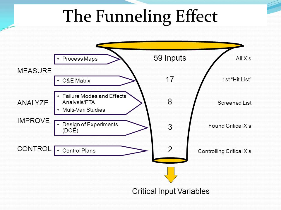 The Funneling Effect Critical Input Variables 59 Inputs 8 3 2 Found Critical X's Controlling Critical X's 17 All X's 1st Hit List Screened List MEASURE ANALYZE IMPROVE CONTROL Process Maps Failure Modes and Effects Analysis/FTA Multi-Vari Studies Design of Experiments (DOE) Control Plans C&E Matrix