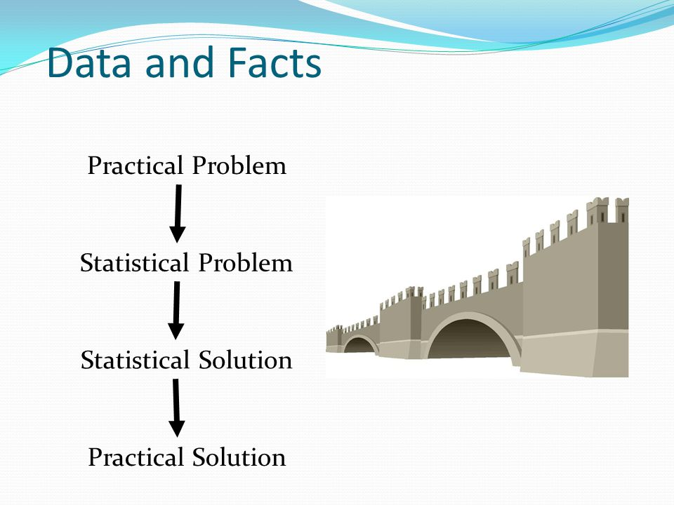 Data and Facts Practical Problem Statistical Problem Statistical Solution Practical Solution