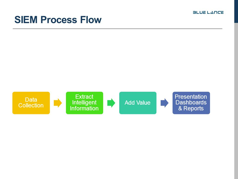 Data Collection Extract Intelligent Information Add Value Presentation Dashboards & Reports SIEM Process Flow