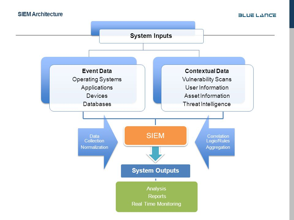 System Inputs Event Data Operating Systems Applications Devices Databases Contextual Data Vulnerability Scans User Information Asset Information Threat Intelligence Data Collection Normalization Correlation Logic/Rules Aggregation SIEM System Outputs Analysis Reports Real Time Monitoring SIEM Architecture