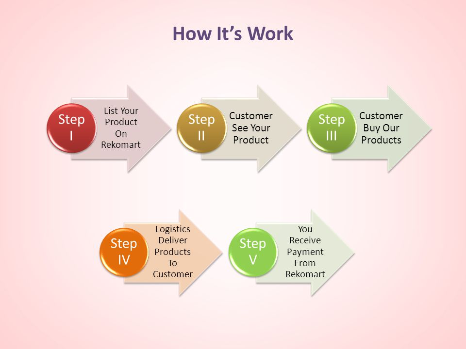 How It's Work Logistics Deliver Products To Customer Step IV You Receive Payment From Rekomart Step V List Your Product On Rekomart Step I Customer See Your Product Step II Customer Buy Our Products Step III