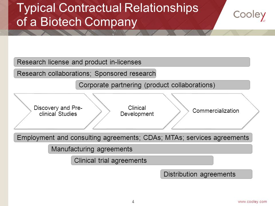 www.cooley.com Typical Contractual Relationships of a Biotech Company Discovery and Pre- clinical Studies Clinical Development Commercialization 4 Research license and product in-licenses Research collaborations; Sponsored research Corporate partnering (product collaborations) Employment and consulting agreements; CDAs; MTAs; services agreements Manufacturing agreements Clinical trial agreements Distribution agreements