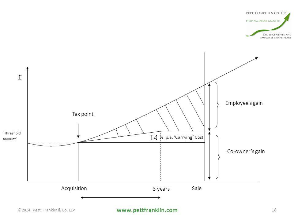 www.pettfranklin.com 18 £ [ 2] % p.a.