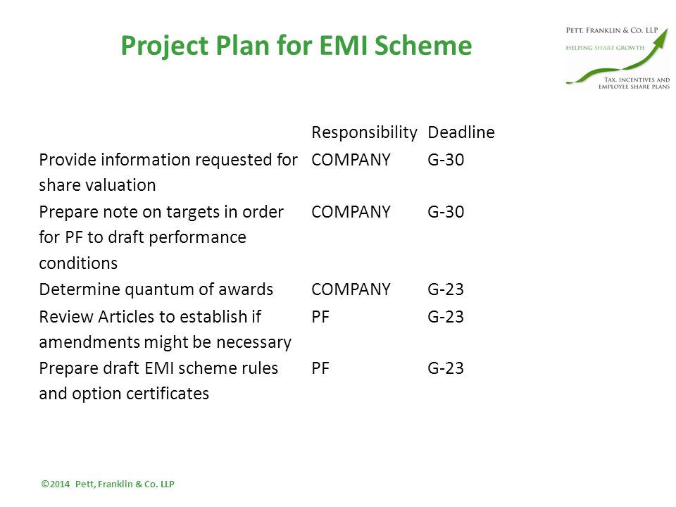 Project Plan for EMI Scheme ResponsibilityDeadline Provide information requested for share valuation COMPANYG-30 Prepare note on targets in order for PF to draft performance conditions COMPANYG-30 Determine quantum of awardsCOMPANYG-23 Review Articles to establish if amendments might be necessary PF G-23 Prepare draft EMI scheme rules and option certificates PFG-23 ©2014 Pett, Franklin & Co.