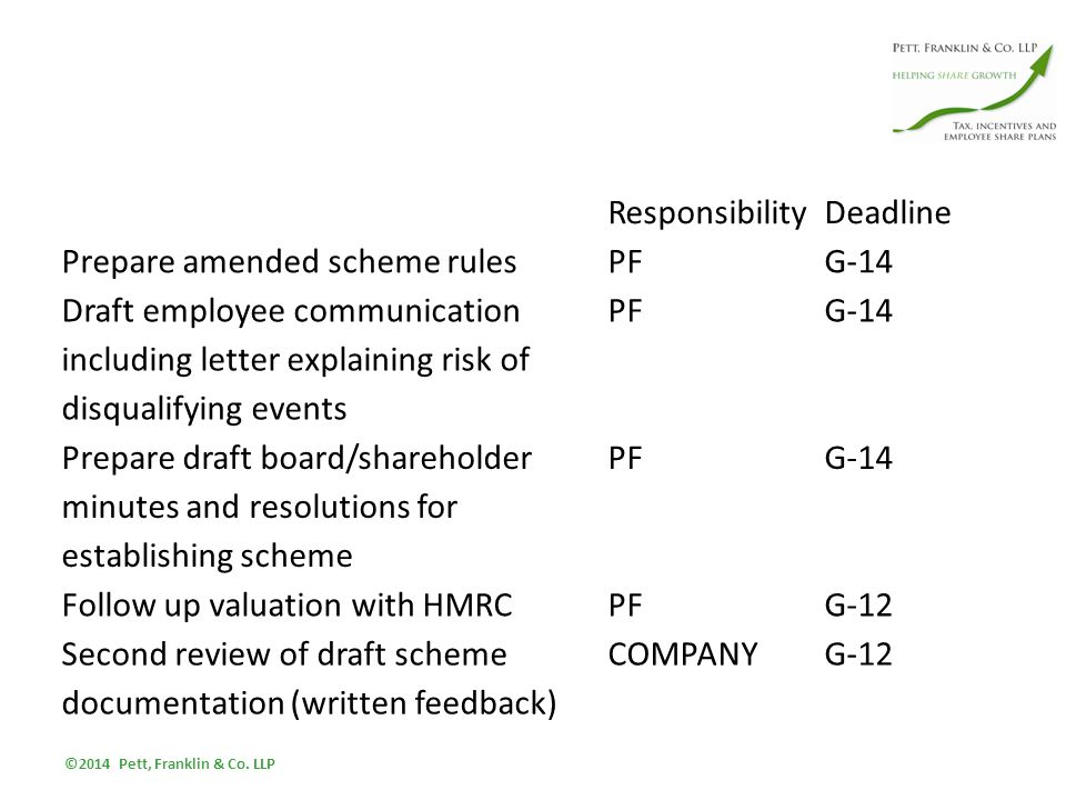 ResponsibilityDeadline Prepare amended scheme rulesPFG-14 Draft employee communication including letter explaining risk of disqualifying events PFG-14 Prepare draft board/shareholder minutes and resolutions for establishing scheme PFG-14 Follow up valuation with HMRCPFG-12 Second review of draft scheme documentation (written feedback) COMPANYG-12 ©2014 Pett, Franklin & Co.