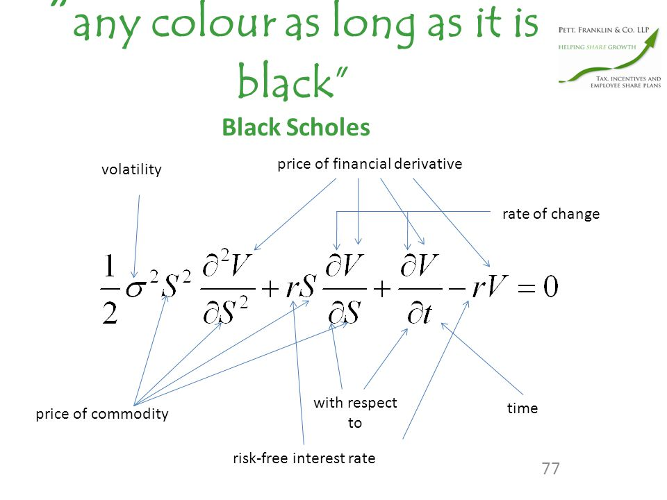 any colour as long as it is black Black Scholes volatility price of commodity risk-free interest rate with respect to time price of financial derivative rate of change 77