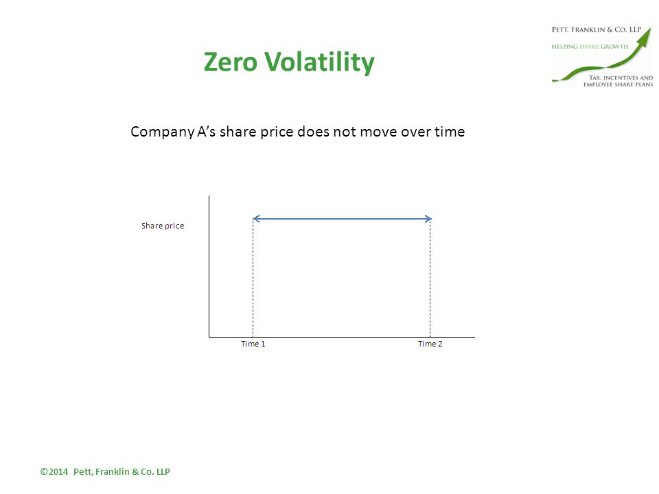 Zero Volatility ©2014 Pett, Franklin & Co. LLP Company A's share price does not move over time