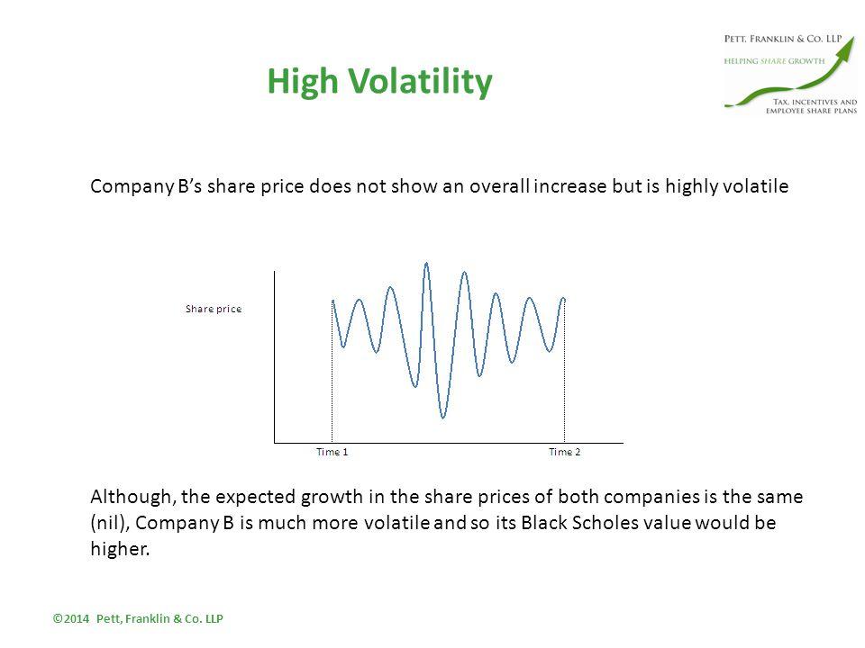 High Volatility ©2014 Pett, Franklin & Co.