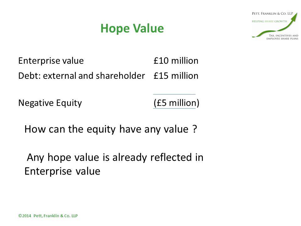 Hope Value Enterprise value£10 million Debt: external and shareholder£15 million Negative Equity(£5 million) ©2014 Pett, Franklin & Co.