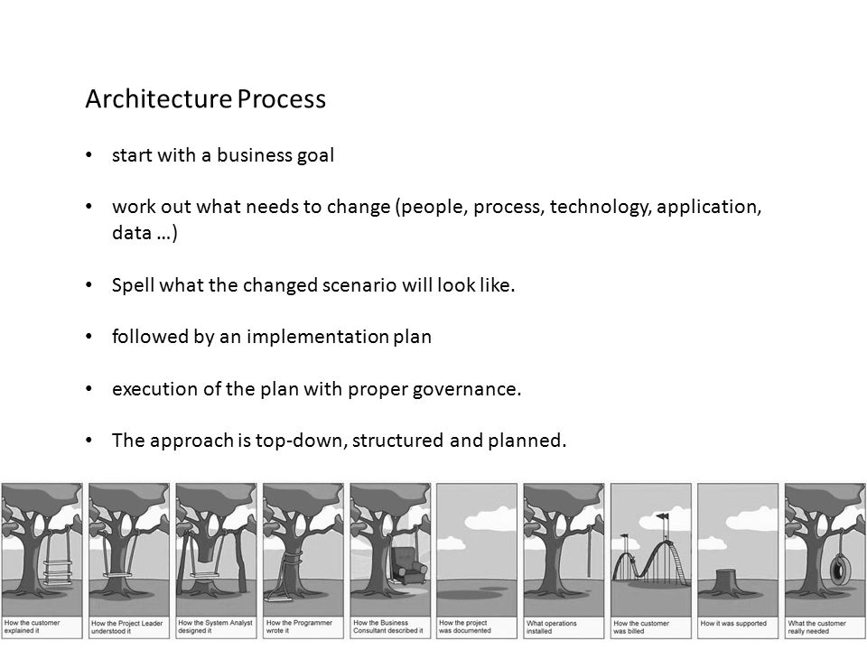 Architecture Process start with a business goal work out what needs to change (people, process, technology, application, data …) Spell what the change