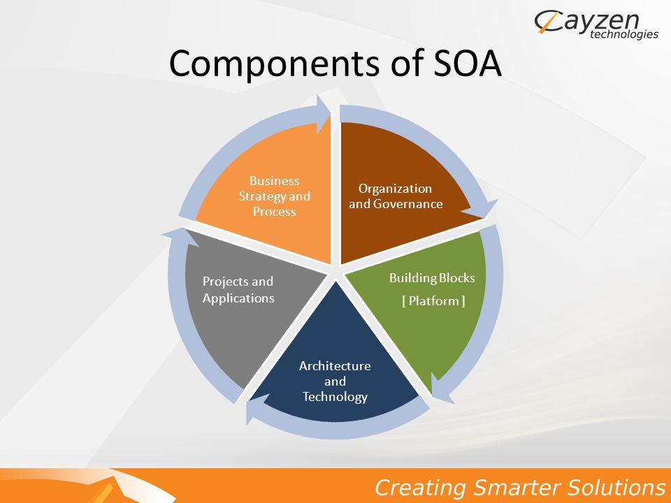 Components of SOA Organization and Governance Building Blocks [ Platform ] Architecture and Technology Projects and Applications Business Strategy and Process