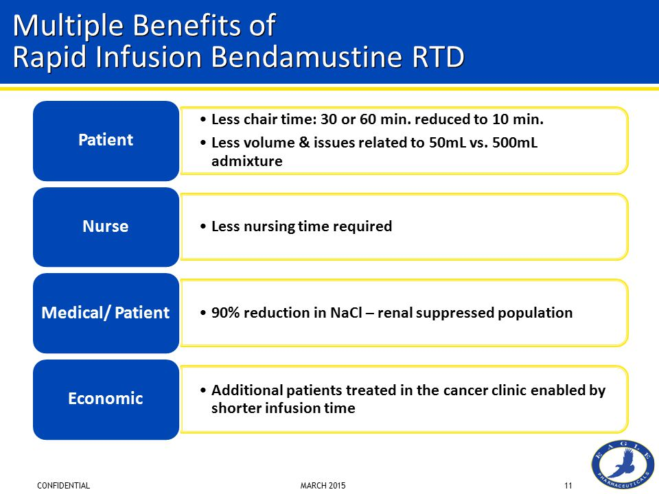 CONFIDENTIAL MARCH 201511 Multiple Benefits of Rapid Infusion Bendamustine RTD Less chair time: 30 or 60 min.