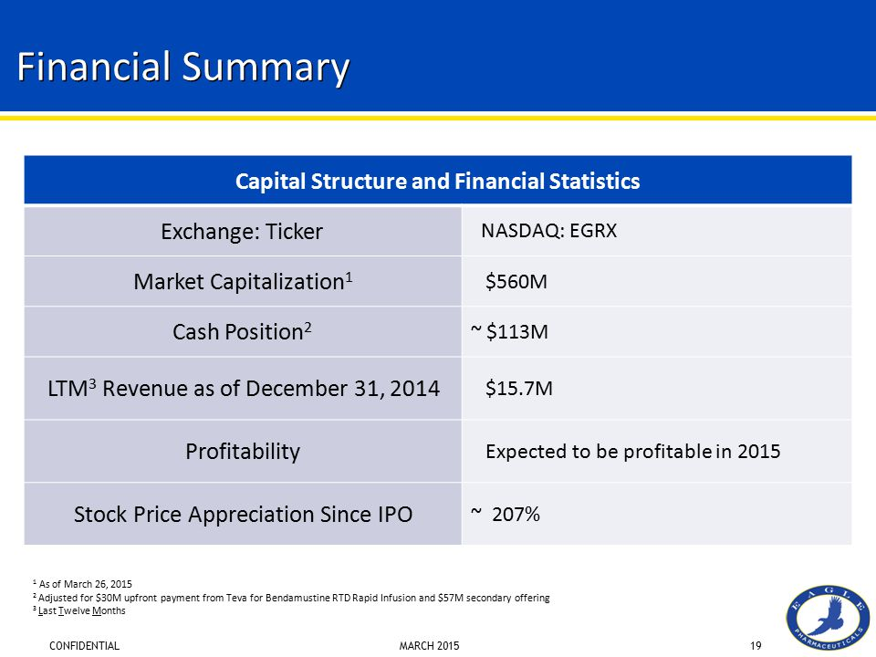 CONFIDENTIAL MARCH 201519 Capital Structure and Financial Statistics Exchange: Ticker NASDAQ: EGRX Market Capitalization 1 $560M Cash Position 2 ~ $11