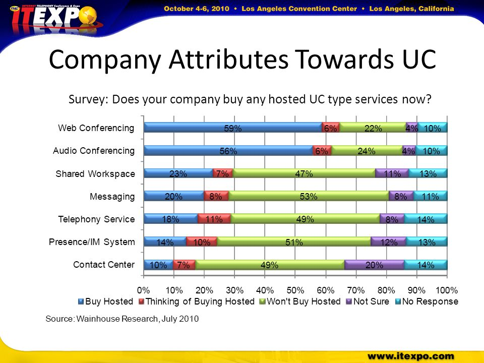 Company Attributes Towards UC Survey: Does your company buy any hosted UC type services now