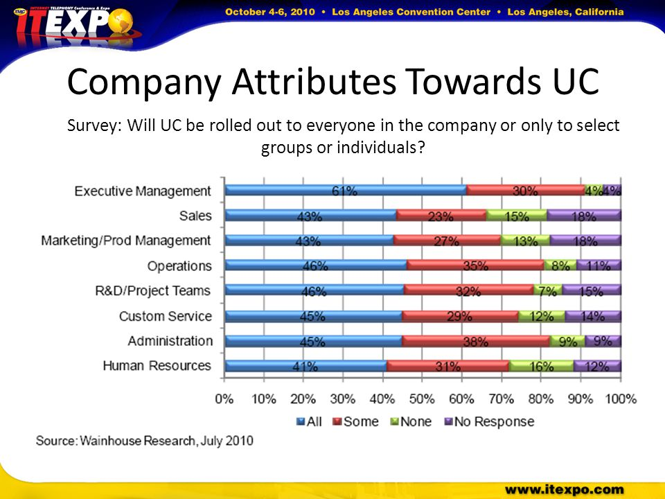 Company Attributes Towards UC Survey: Will UC be rolled out to everyone in the company or only to select groups or individuals