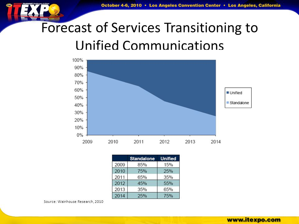 Forecast of Services Transitioning to Unified Communications Source: Wainhouse Research, 2010
