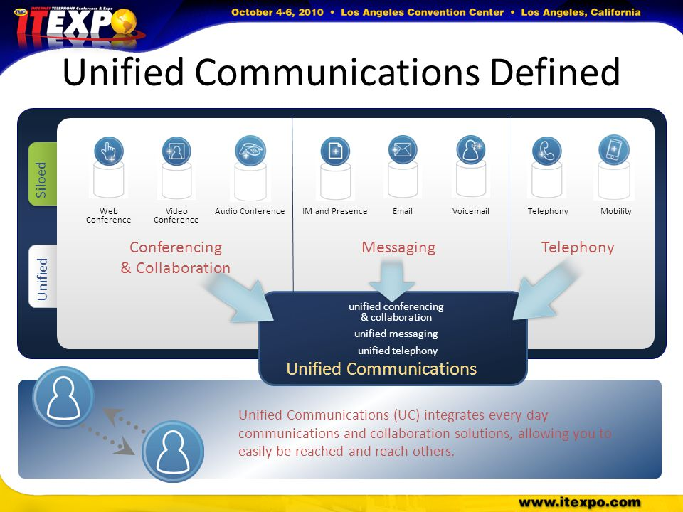 Unified Communications Defined Siloed VoicemailEmailTelephonyMobilityAudio ConferenceIM and PresenceWeb Conference Video Conference Unified Unified Communications (UC) integrates every day communications and collaboration solutions, allowing you to easily be reached and reach others.