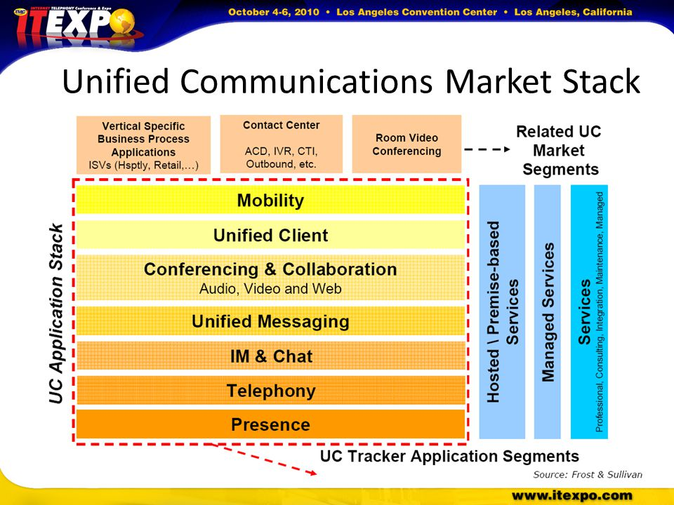 Unified Communications Market Stack