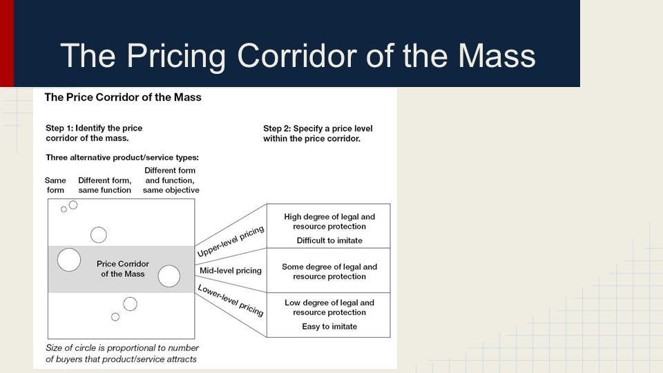 The Pricing Corridor of the Mass