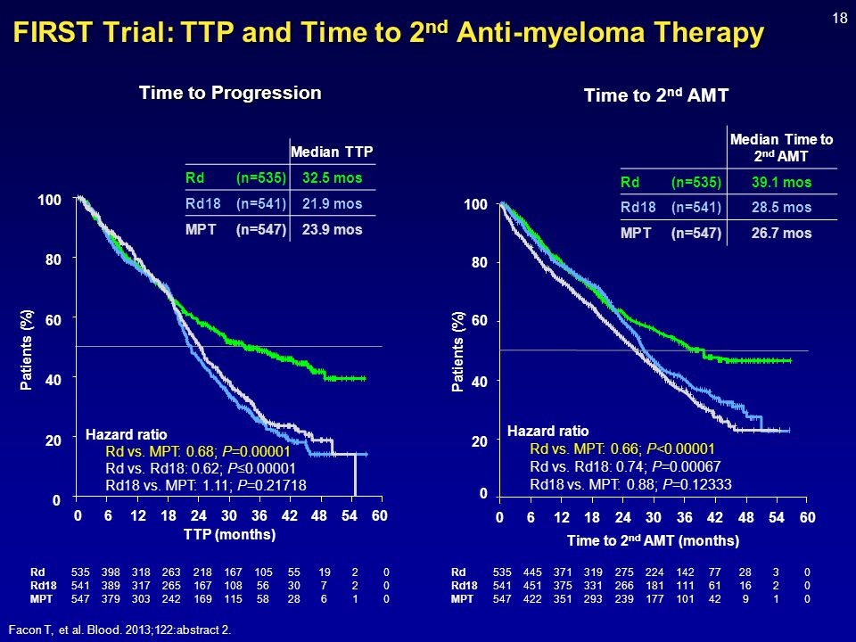 FIRST Trial: TTP and Time to 2 nd Anti-myeloma Therapy Facon T, et al. Blood. 2013;122:abstract 2. Rd Rd18 MPT 535 541 547 398 389 379 318 317 303 263
