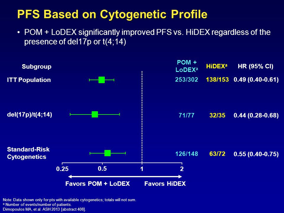 0.25 0.5 PFS Based on Cytogenetic Profile POM + LoDEX significantly improved PFS vs. HiDEX regardless of the presence of del17p or t(4;14) Note: Data