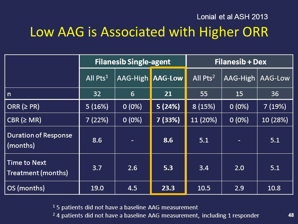 Low AAG is Associated with Higher ORR 48 1 5 patients did not have a baseline AAG measurement 2 4 patients did not have a baseline AAG measurement, in