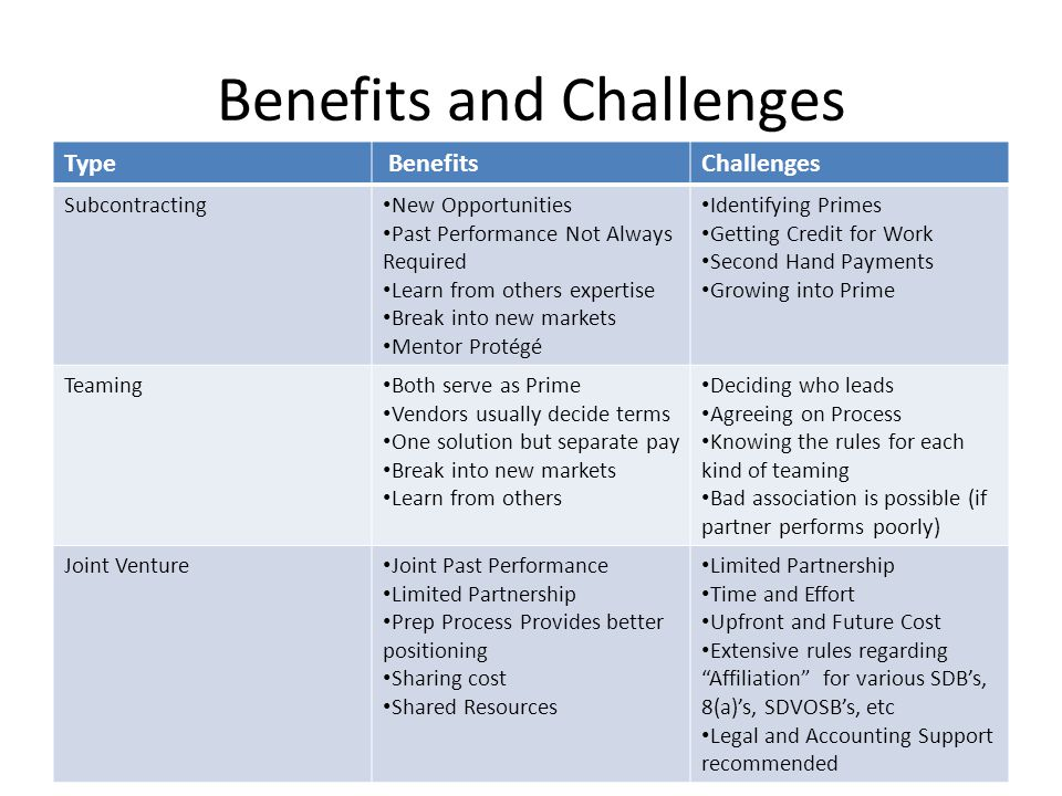 Benefits and Challenges Type BenefitsChallenges Subcontracting New Opportunities Past Performance Not Always Required Learn from others expertise Break into new markets Mentor Protégé Identifying Primes Getting Credit for Work Second Hand Payments Growing into Prime Teaming Both serve as Prime Vendors usually decide terms One solution but separate pay Break into new markets Learn from others Deciding who leads Agreeing on Process Knowing the rules for each kind of teaming Bad association is possible (if partner performs poorly) Joint Venture Joint Past Performance Limited Partnership Prep Process Provides better positioning Sharing cost Shared Resources Limited Partnership Time and Effort Upfront and Future Cost Extensive rules regarding Affiliation for various SDB's, 8(a)'s, SDVOSB's, etc Legal and Accounting Support recommended