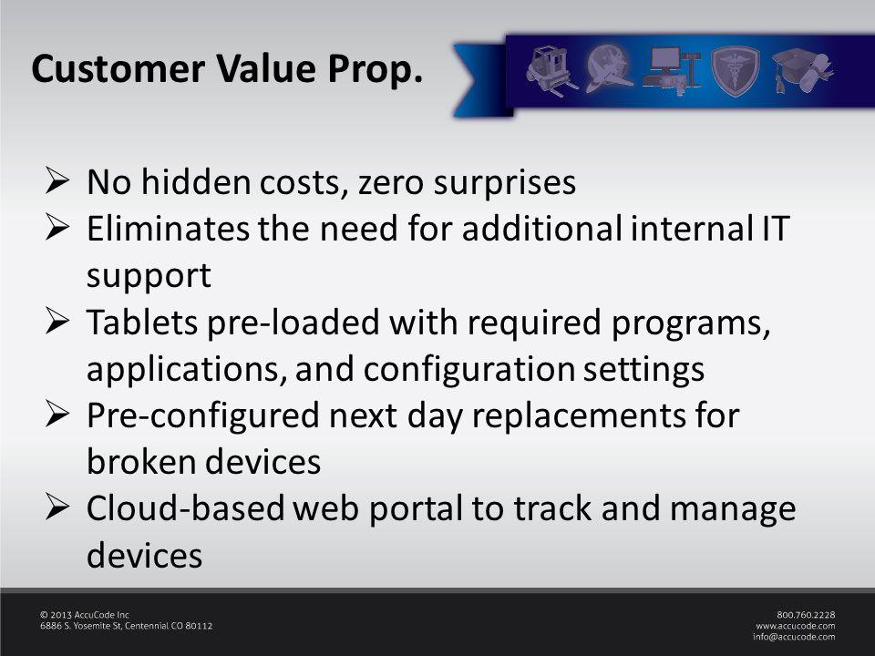 Customer Value Prop.