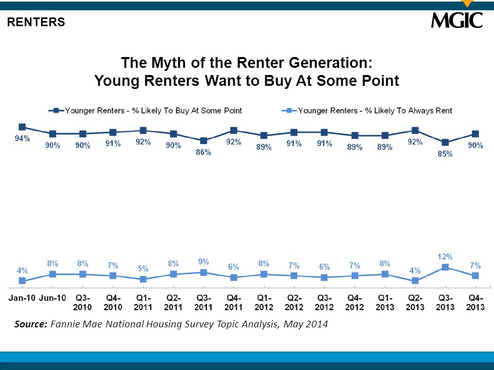 Source: Fannie Mae National Housing Survey Topic Analysis, May 2014 The Myth of the Renter Generation: Young Renters Want to Buy At Some Point