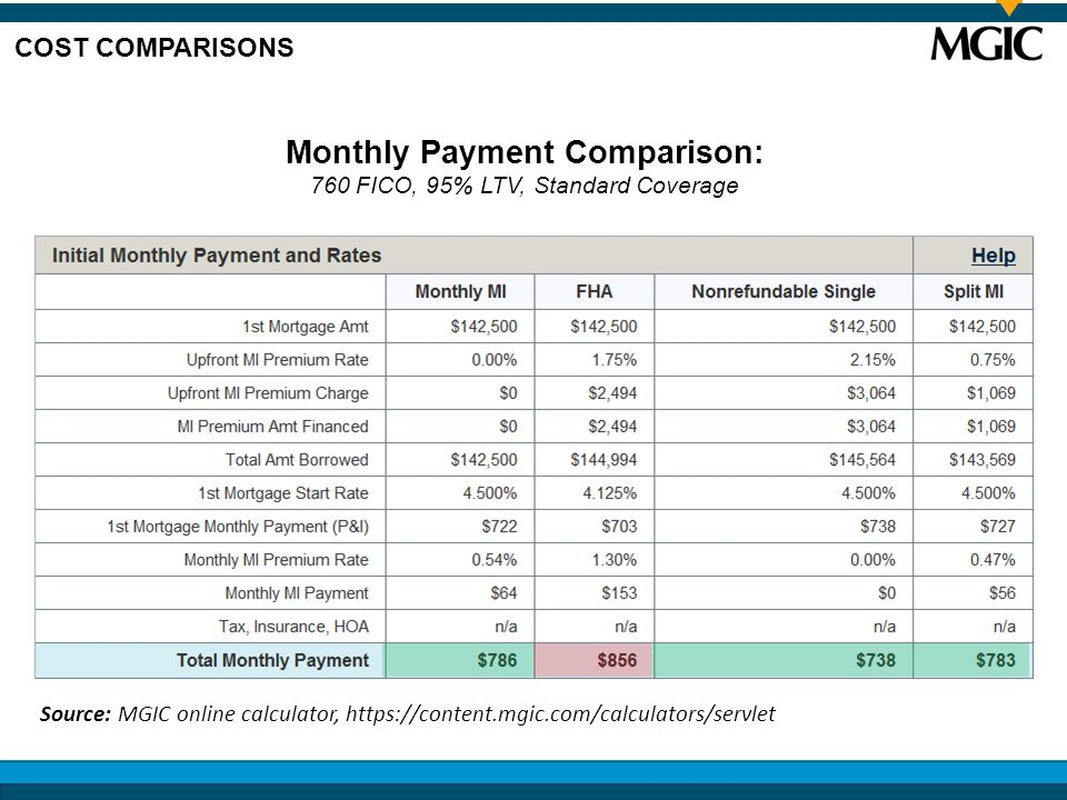 Monthly Payment Comparison: 760 FICO, 95% LTV, Standard Coverage COST COMPARISONS Source: MGIC online calculator, https://content.mgic.com/calculators/servlet