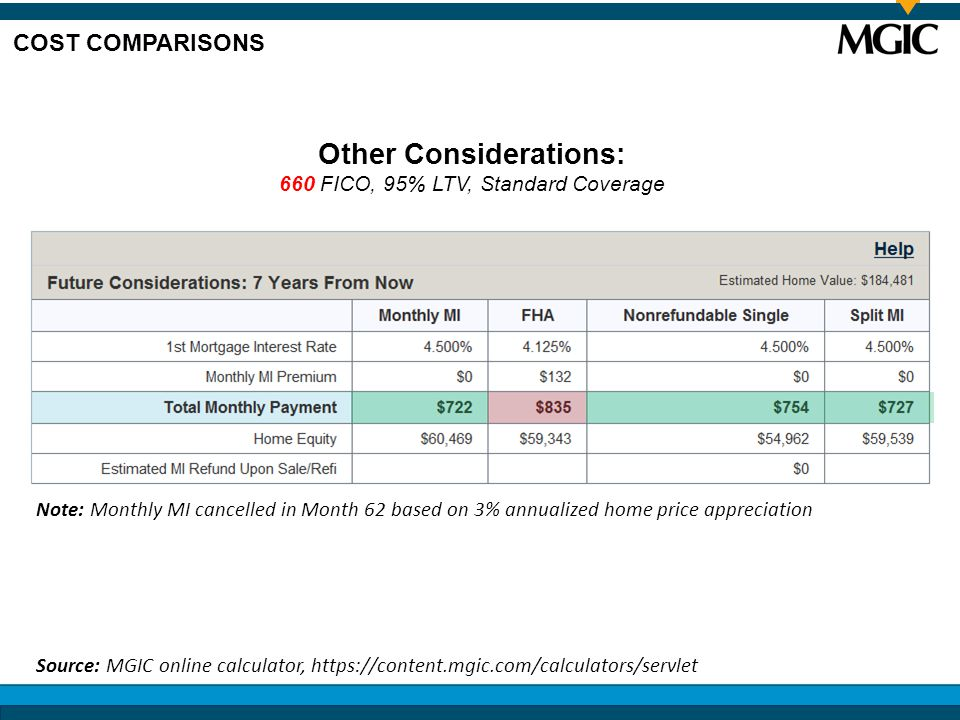 Other Considerations: 660 FICO, 95% LTV, Standard Coverage COST COMPARISONS Source: MGIC online calculator, https://content.mgic.com/calculators/servlet Note: Monthly MI cancelled in Month 62 based on 3% annualized home price appreciation