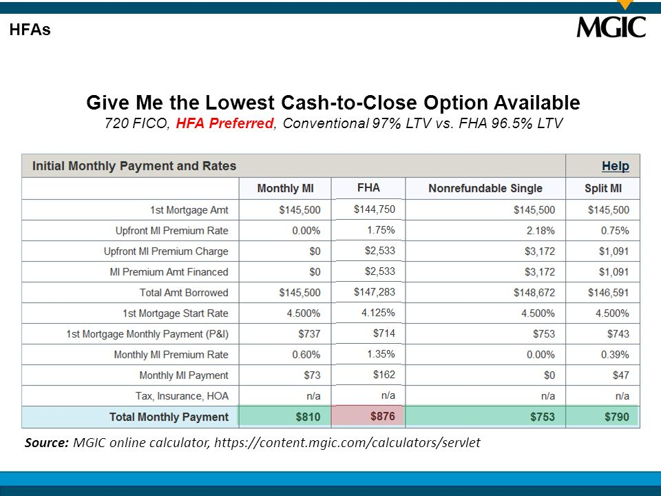 Give Me the Lowest Cash-to-Close Option Available 720 FICO, HFA Preferred, Conventional 97% LTV vs.