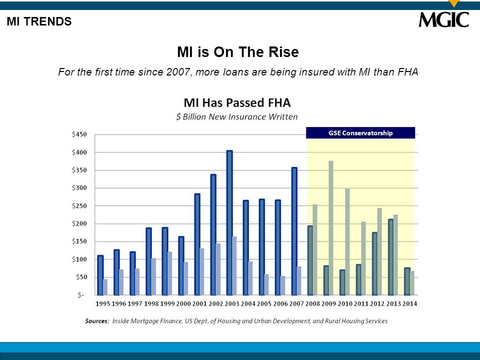 For the first time since 2007, more loans are being insured with MI than FHA MI TRENDS MI is On The Rise