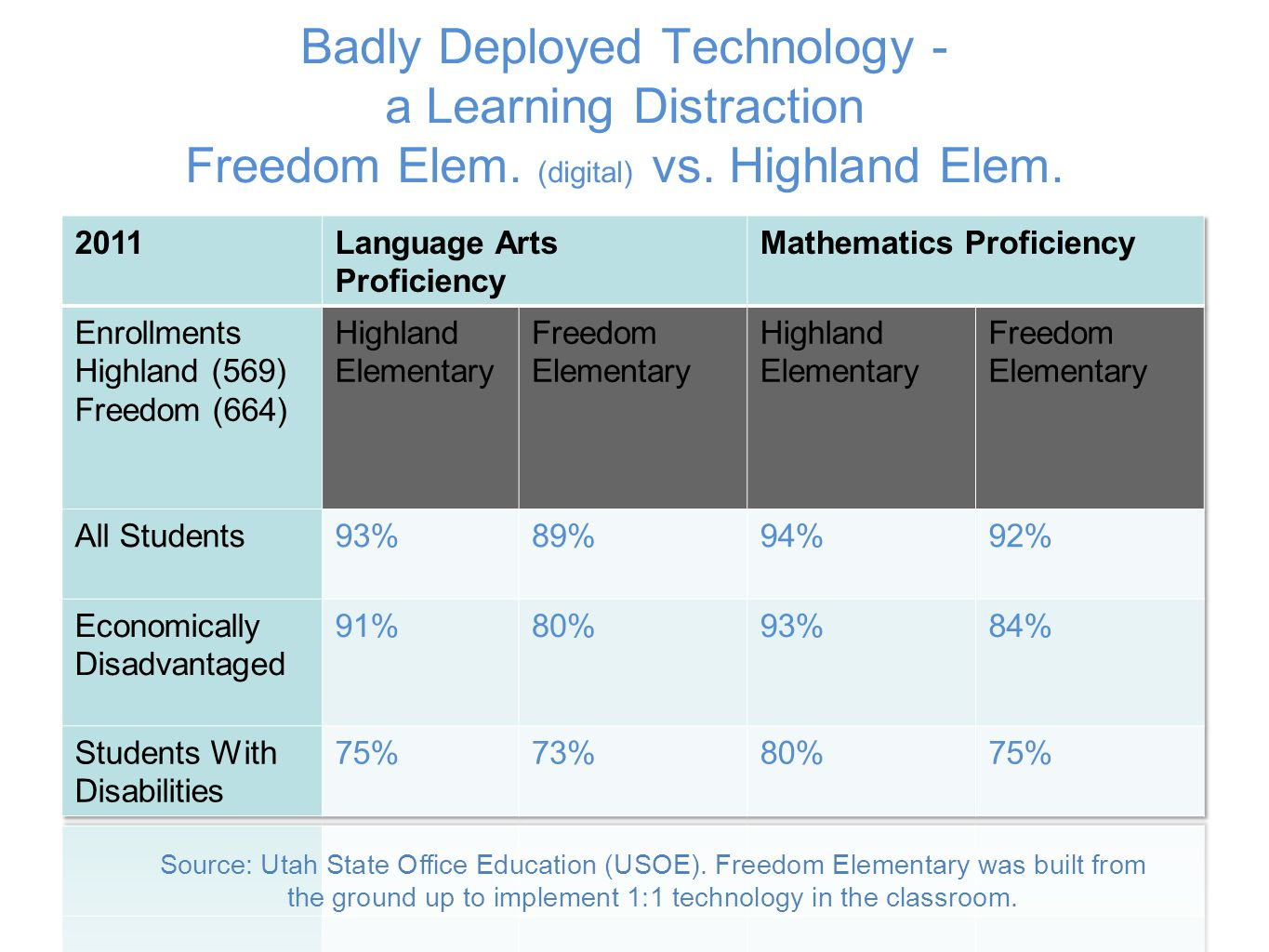 Badly Deployed Technology - a Learning Distraction Freedom Elem.