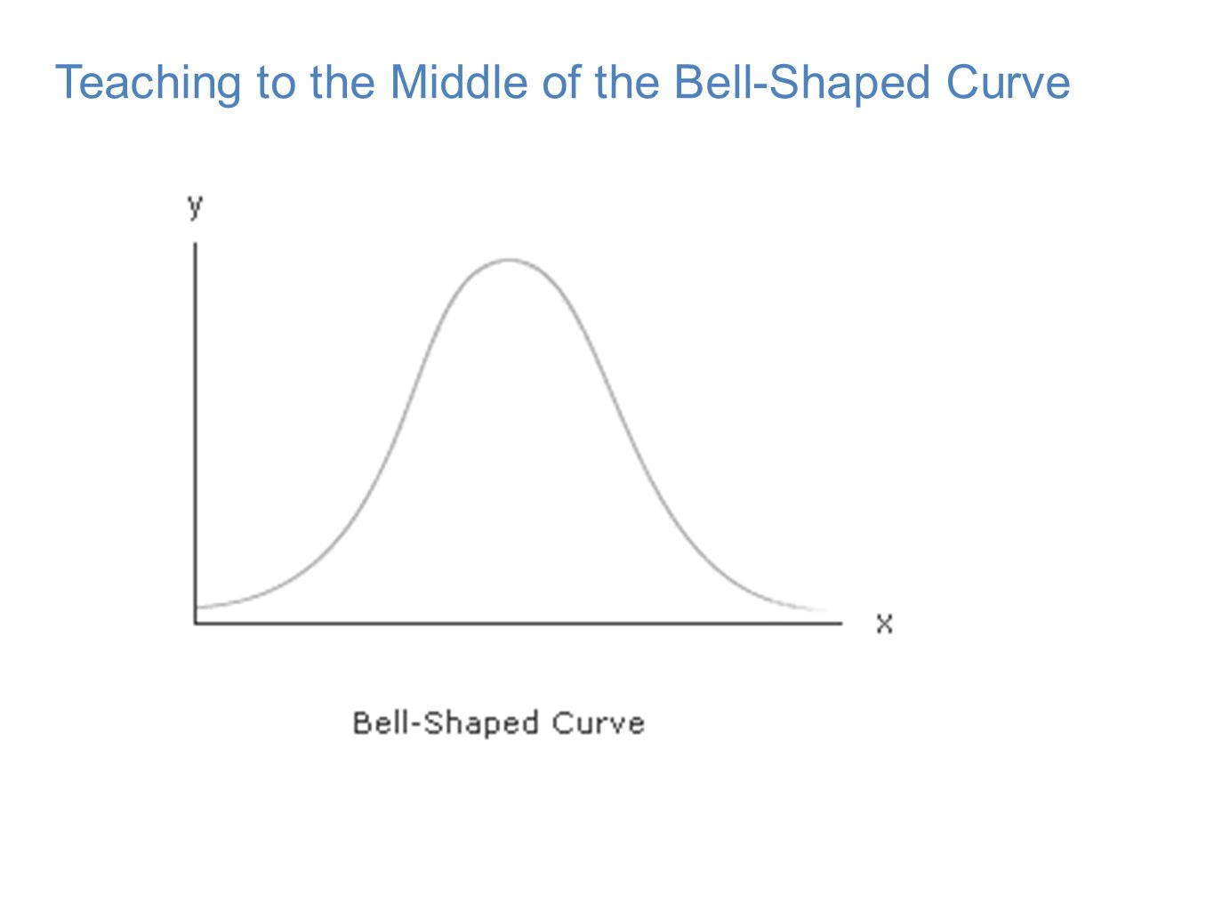 Teaching to the Middle of the Bell-Shaped Curve