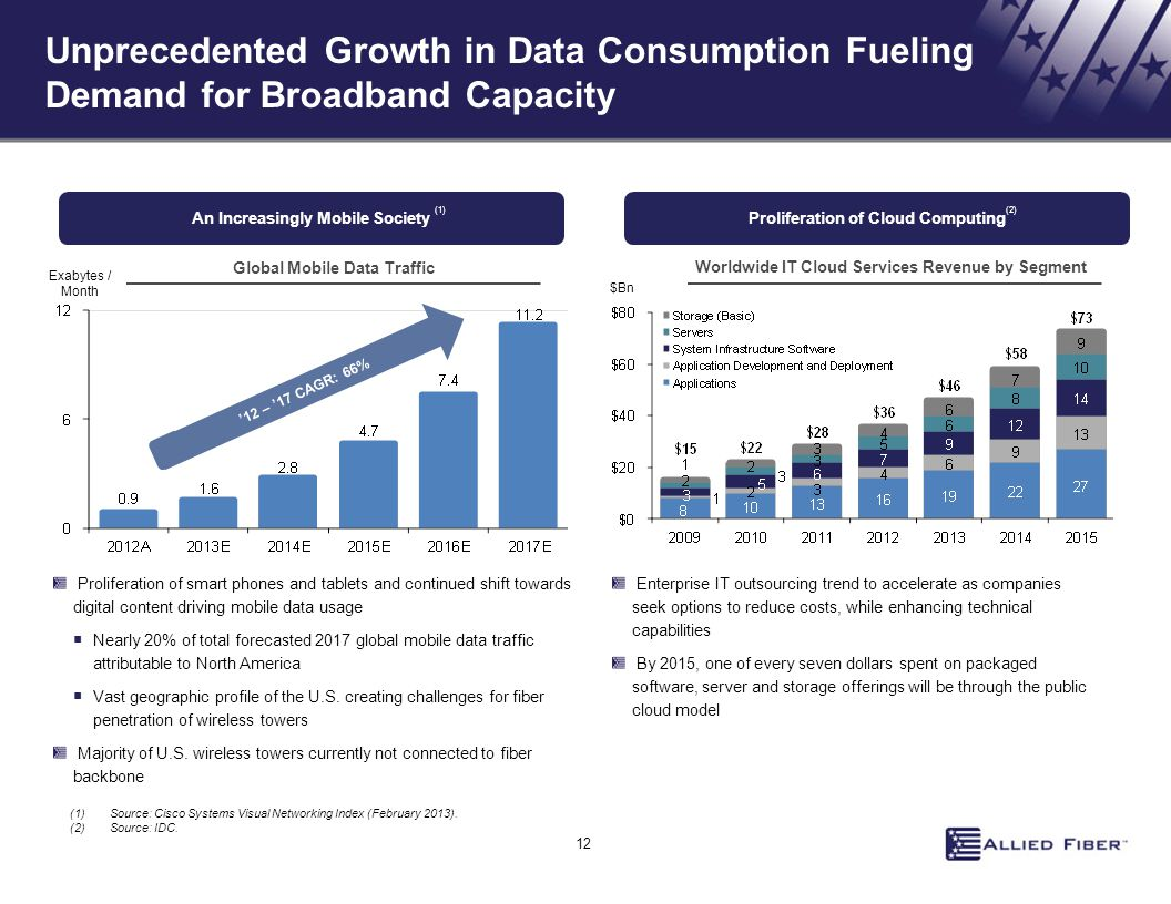 Unprecedented Growth in Data Consumption Fueling Demand for Broadband Capacity An Increasingly Mobile Society Enterprise IT outsourcing trend to accelerate as companies seek options to reduce costs, while enhancing technical capabilities By 2015, one of every seven dollars spent on packaged software, server and storage offerings will be through the public cloud model Proliferation of smart phones and tablets and continued shift towards digital content driving mobile data usage  Nearly 20% of total forecasted 2017 global mobile data traffic attributable to North America  Vast geographic profile of the U.S.