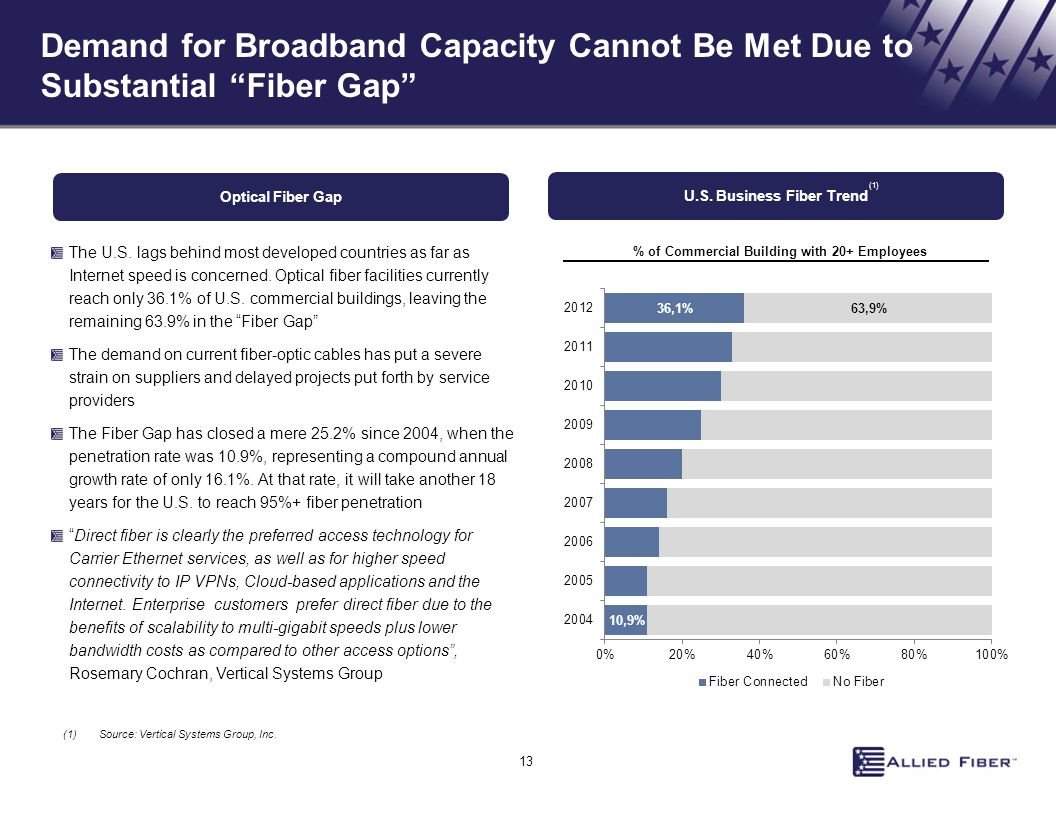 Demand for Broadband Capacity Cannot Be Met Due to Substantial Fiber Gap Optical Fiber Gap The U.S.
